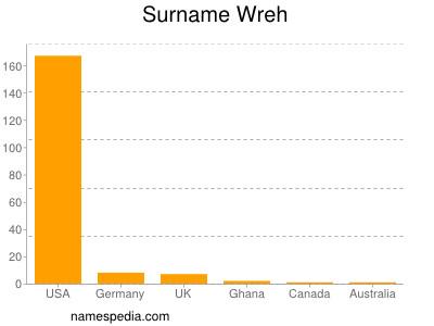 Surname Wreh
