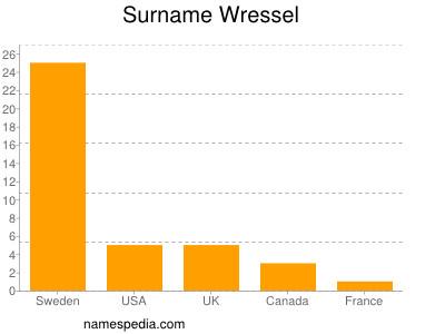 Surname Wressel
