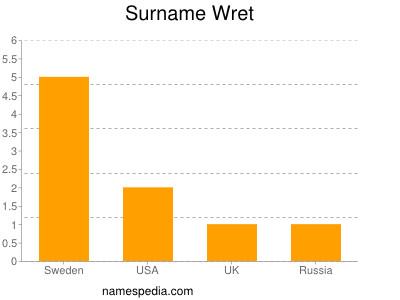 Surname Wret