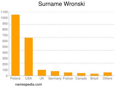 Surname Wronski