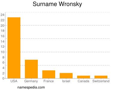 Surname Wronsky