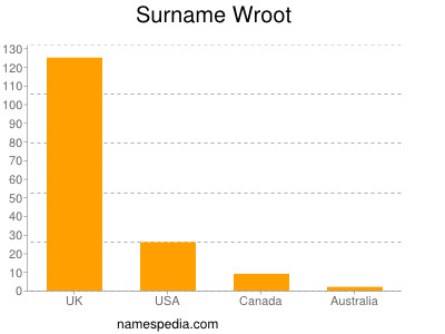 Surname Wroot