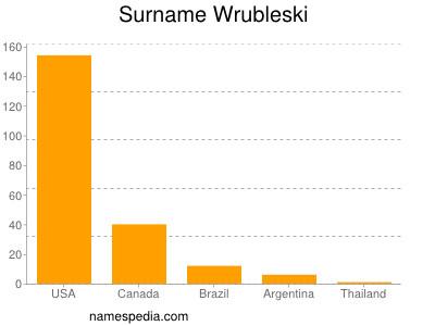 Surname Wrubleski