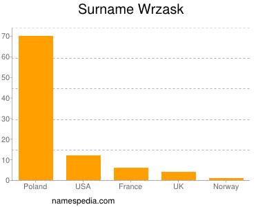 Surname Wrzask