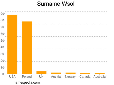 Surname Wsol