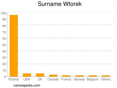 Surname Wtorek