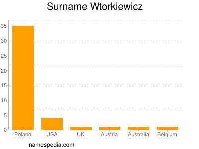 Surname Wtorkiewicz
