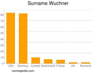 Surname Wuchner