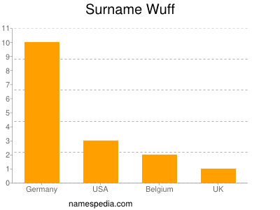 Surname Wuff