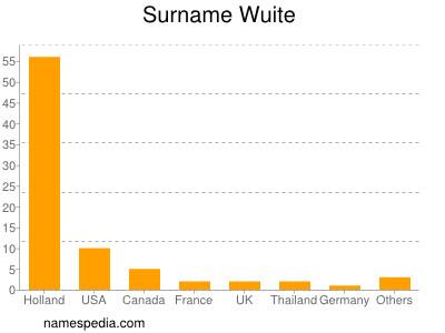 Surname Wuite