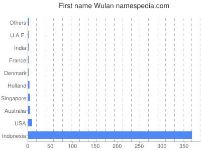 Given name Wulan