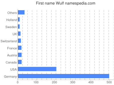 Given name Wulf