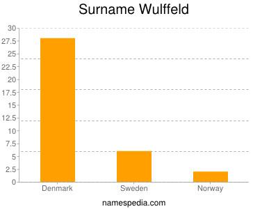 Surname Wulffeld