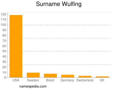 Surname Wulfing