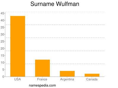 Surname Wulfman