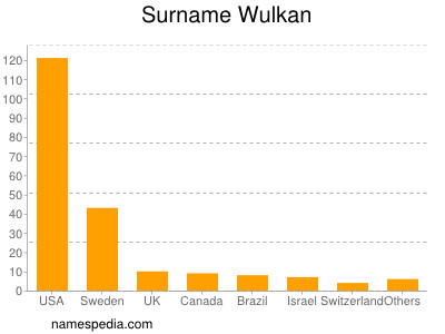 Surname Wulkan
