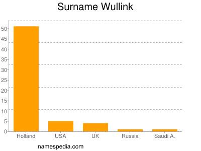 Surname Wullink