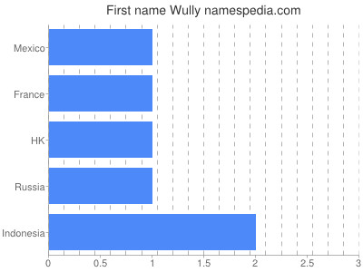 Given name Wully
