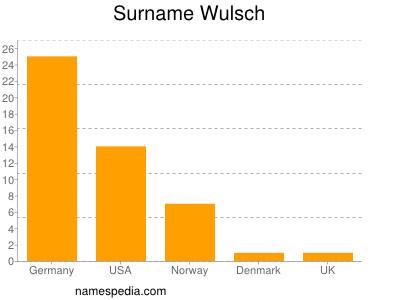 Surname Wulsch