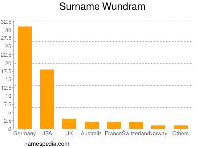 Surname Wundram