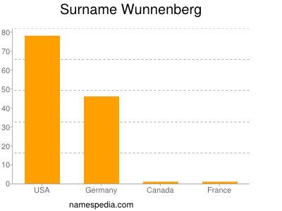 Surname Wunnenberg