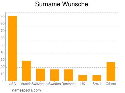 Surname Wunsche