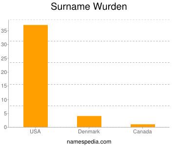 Surname Wurden