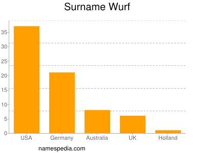 Surname Wurf
