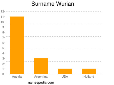 Surname Wurian