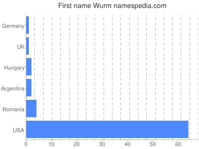 Given name Wurm