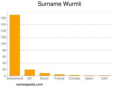 Surname Wurmli