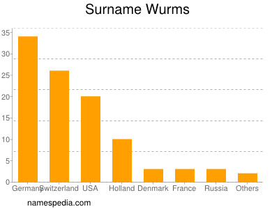 Surname Wurms