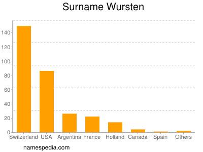 Surname Wursten