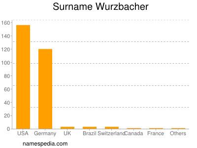 Surname Wurzbacher