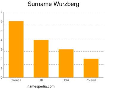 Surname Wurzberg