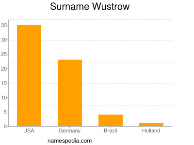 Surname Wustrow
