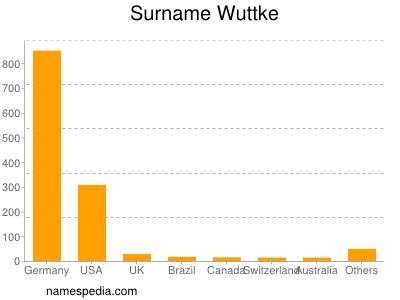 Surname Wuttke