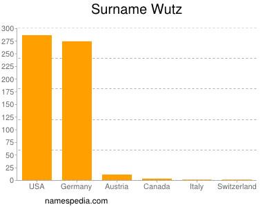 Surname Wutz