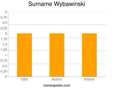 Surname Wybawinski