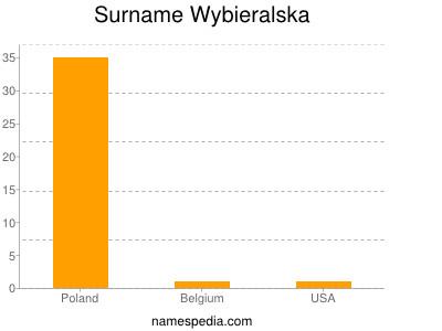 Surname Wybieralska