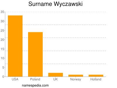 Surname Wyczawski
