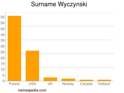 Surname Wyczynski