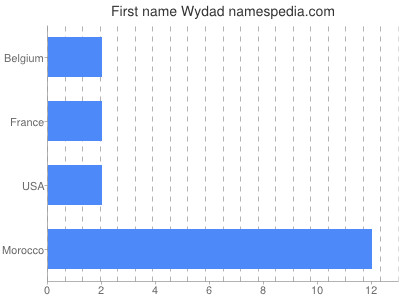 Given name Wydad