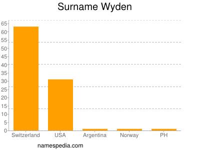 Surname Wyden