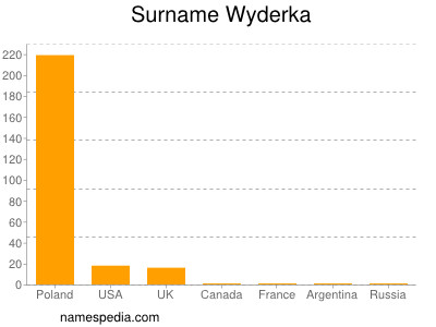 Surname Wyderka