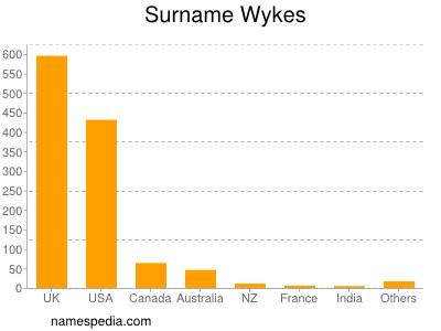 Surname Wykes