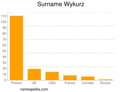 Surname Wykurz