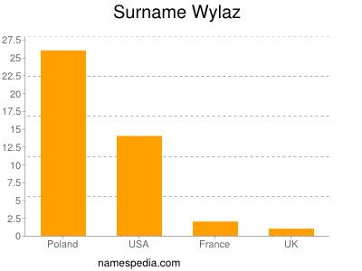 Surname Wylaz