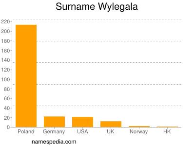 Surname Wylegala