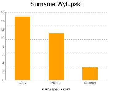 Surname Wylupski